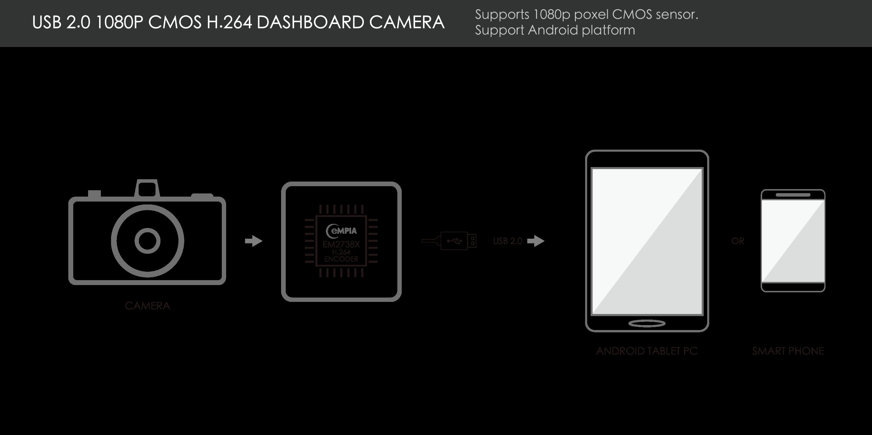 USB_Dashboard_camera