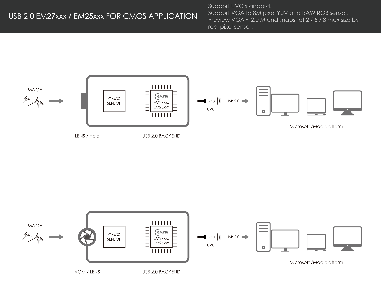 USB_EM27xx_CMOS_application